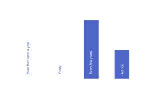Twitter blog chart 4