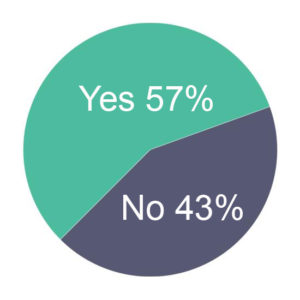 Pie chart showing 57% Yes and 43% No