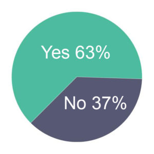Pie chart showing 63% Yes and 37% No
